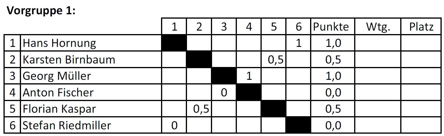 Vorgruppe 1_Tabelle