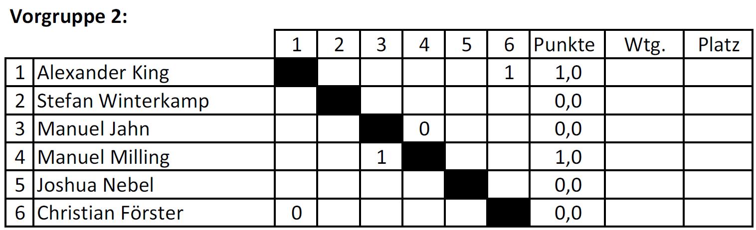 Vorgruppe 2_Tabelle